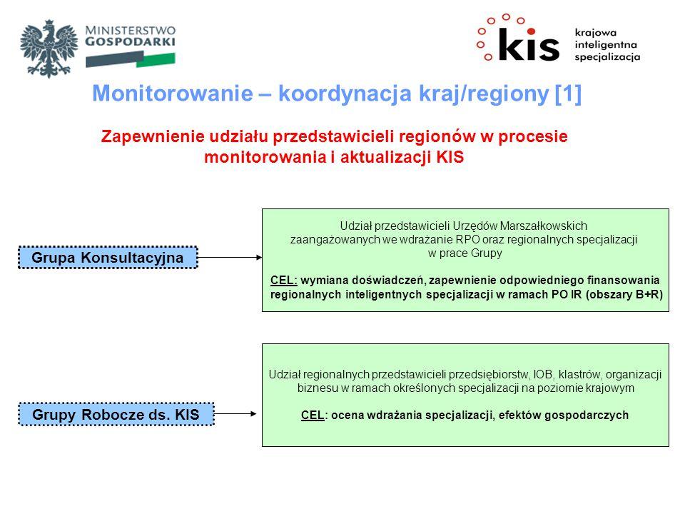 Monitorowanie – koordynacja kraj/regiony [1]